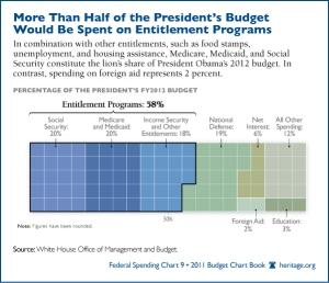 Fed spending chart 9 2011